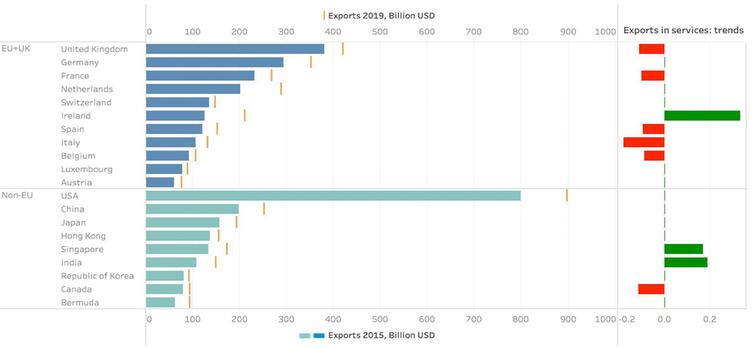 Exportations de services par pays entre 2015 et 2019.
